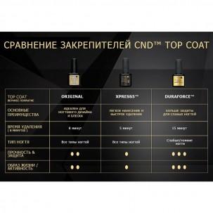 Топ для гель-лака CND Shellac Duraforce Top Coat, 15 мл
